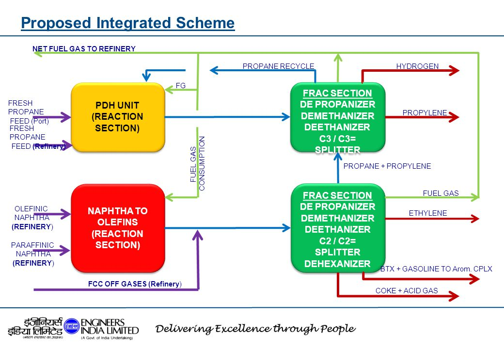 Proposed Integrated Scheme