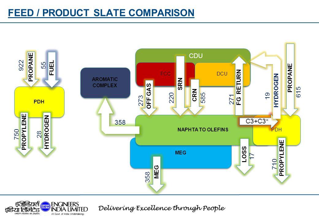 FEED / PRODUCT SLATE COMPARISON