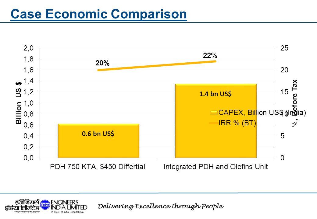 Case Economic Comparison