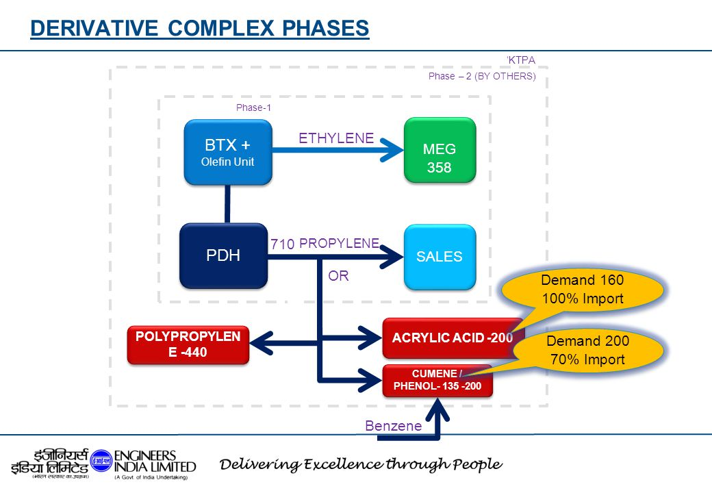 DERIVATIVE COMPLEX PHASES