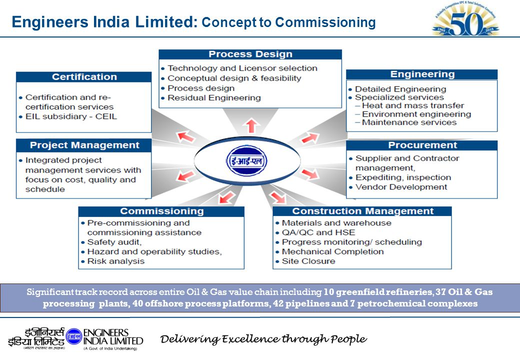 Engineers India Limited: Concept to Commissioning
