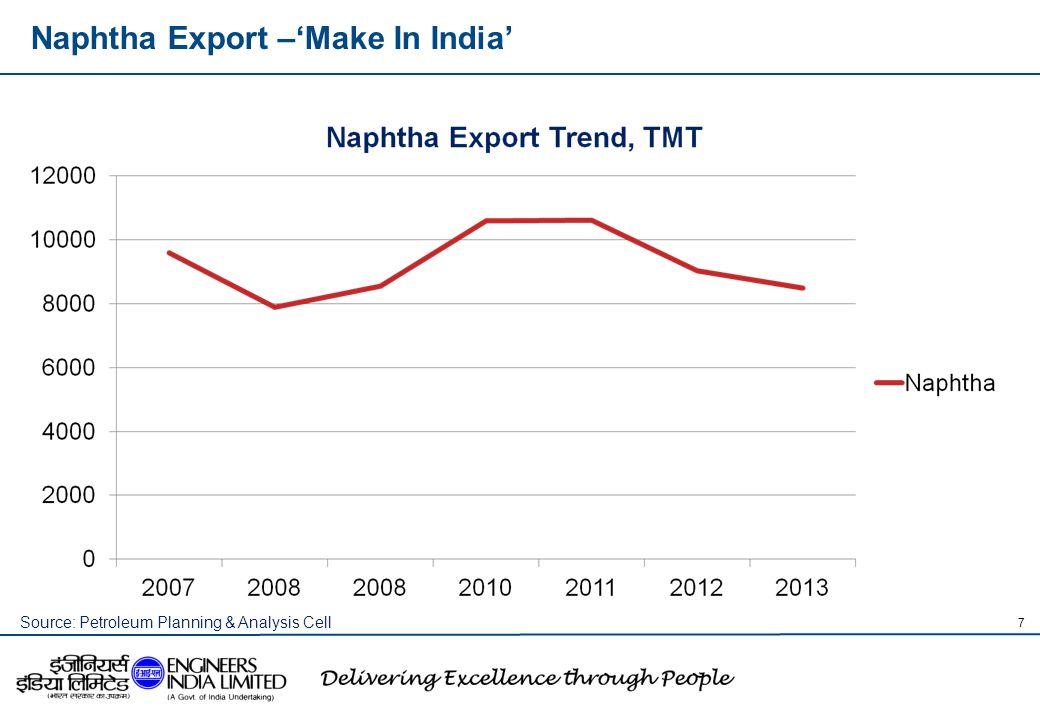 Naphtha Export –'Make In India'