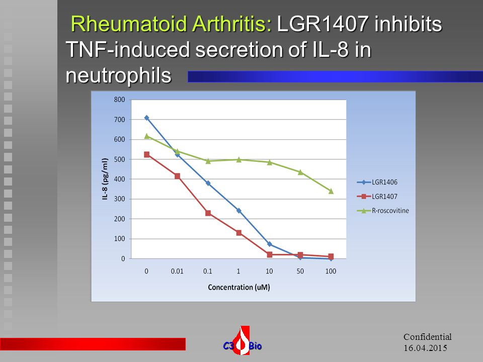 11.04.2017 Rheumatoid Arthritis: LGR1407 inhibits TNF-induced secretion of IL-8 in neutrophils. Confidential.