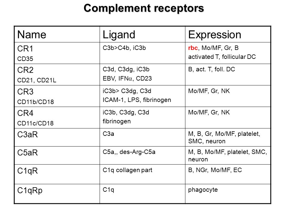 Complement receptors Name Ligand Expression CR1 CR2 CR3 CR4 C3aR C5aR