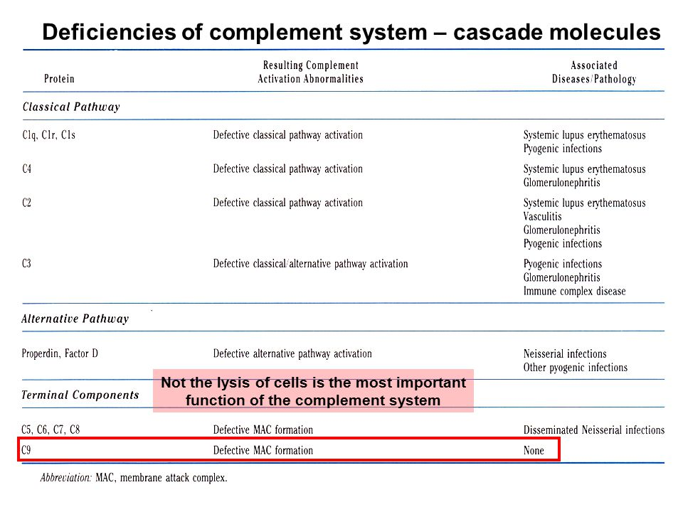 Deficiencies of complement system – cascade molecules