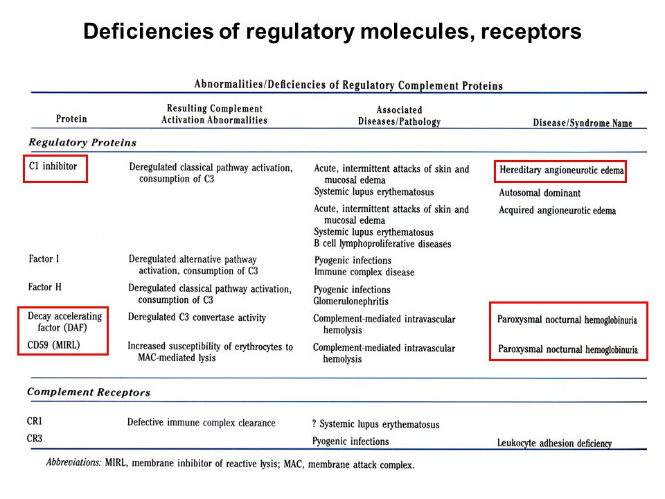 Deficiencies of regulatory molecules, receptors