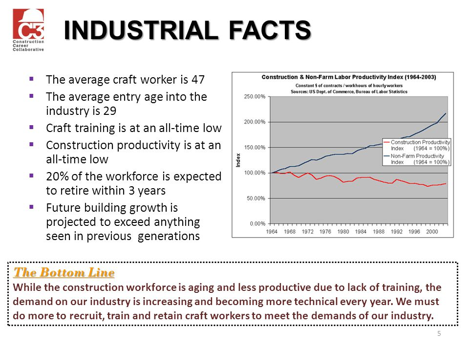 INDUSTRIAL FACTS The average craft worker is 47