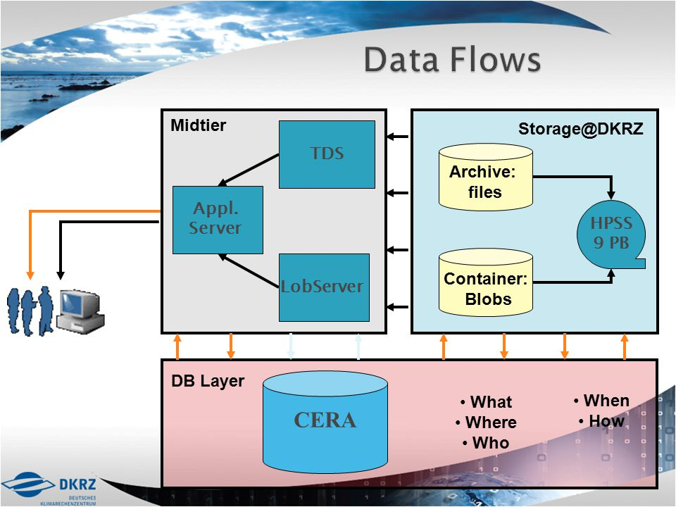 Data Flows CERA Midtier Storage@DKRZ TDS Archive: files Appl. Server