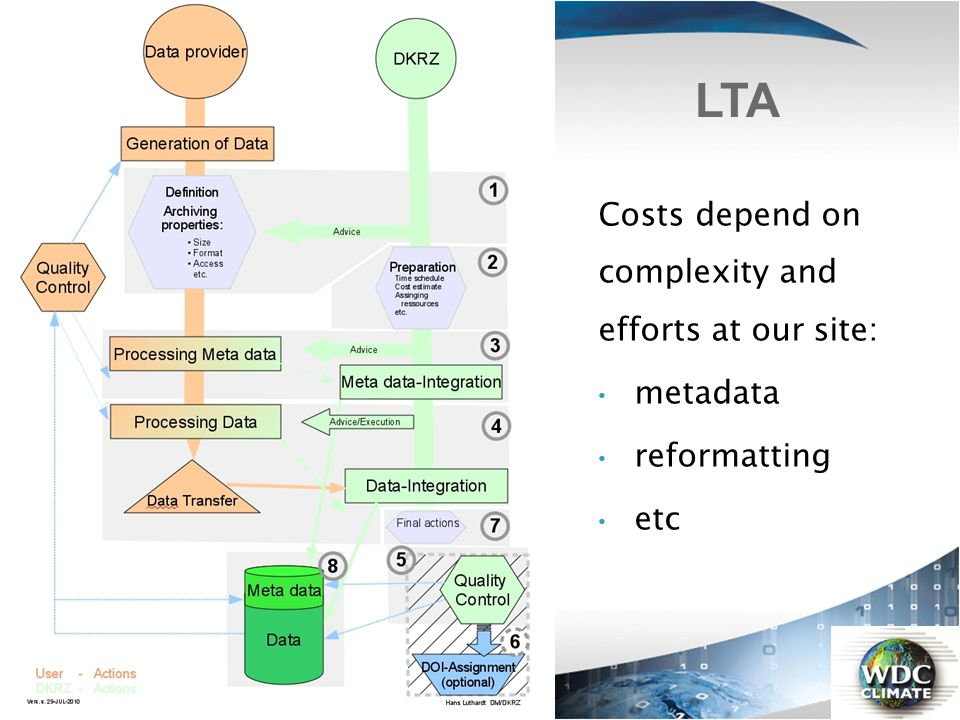 LTA Costs depend on complexity and efforts at our site: metadata