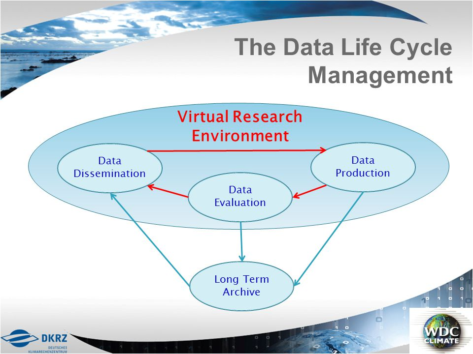 Virtual Research Environment