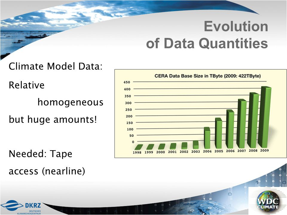 Evolution of Data Quantities