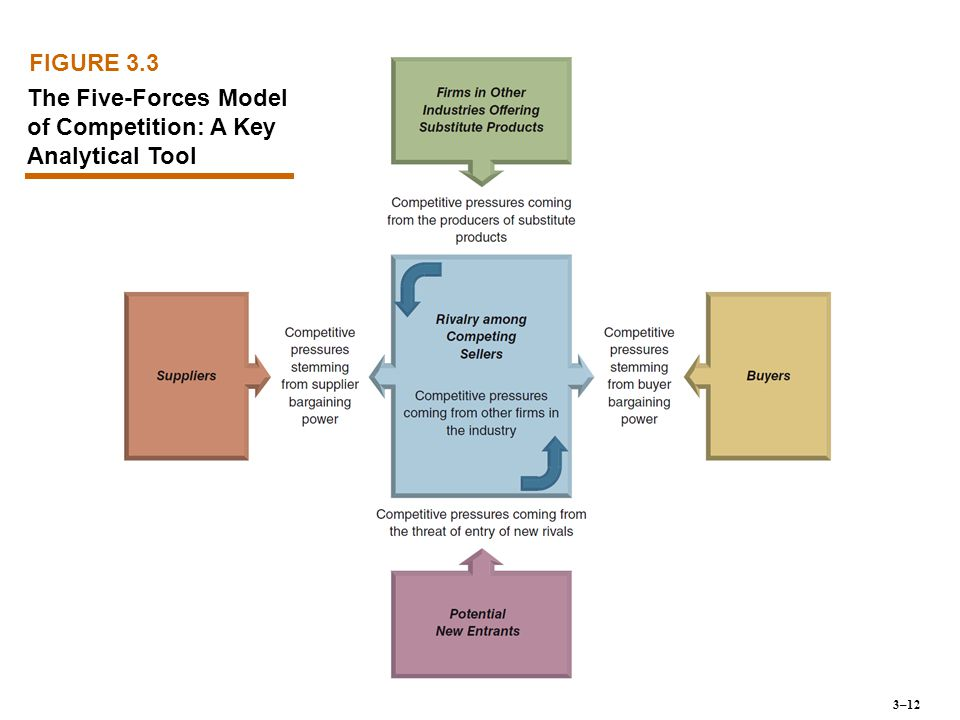 The Five-Forces Model of Competition: A Key Analytical Tool
