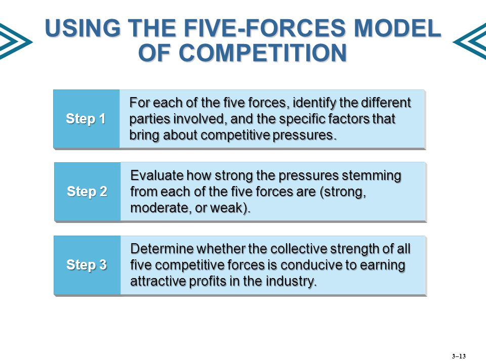 USING THE FIVE-FORCES MODEL OF COMPETITION