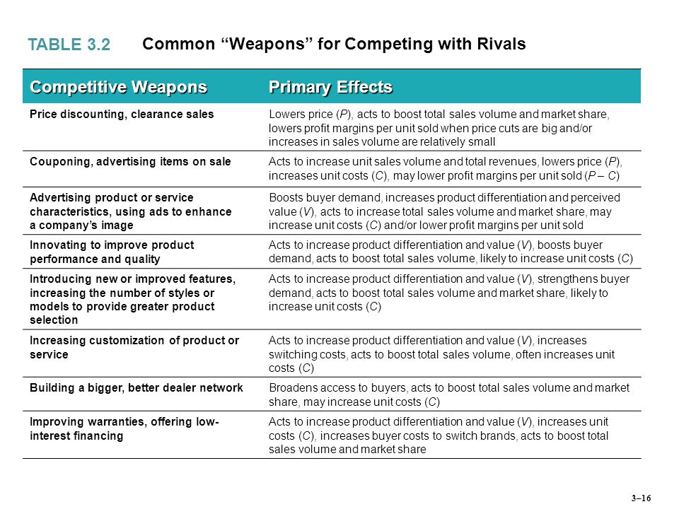 Common Weapons for Competing with Rivals Competitive Weapons