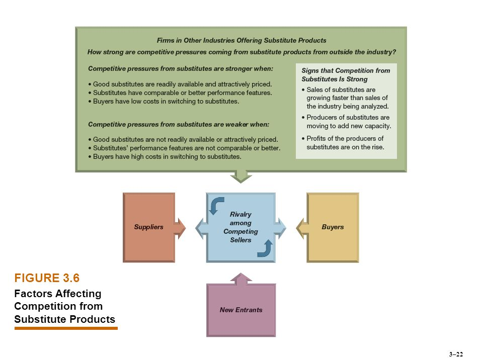 FIGURE 3.6 Factors Affecting Competition from Substitute Products 3–22