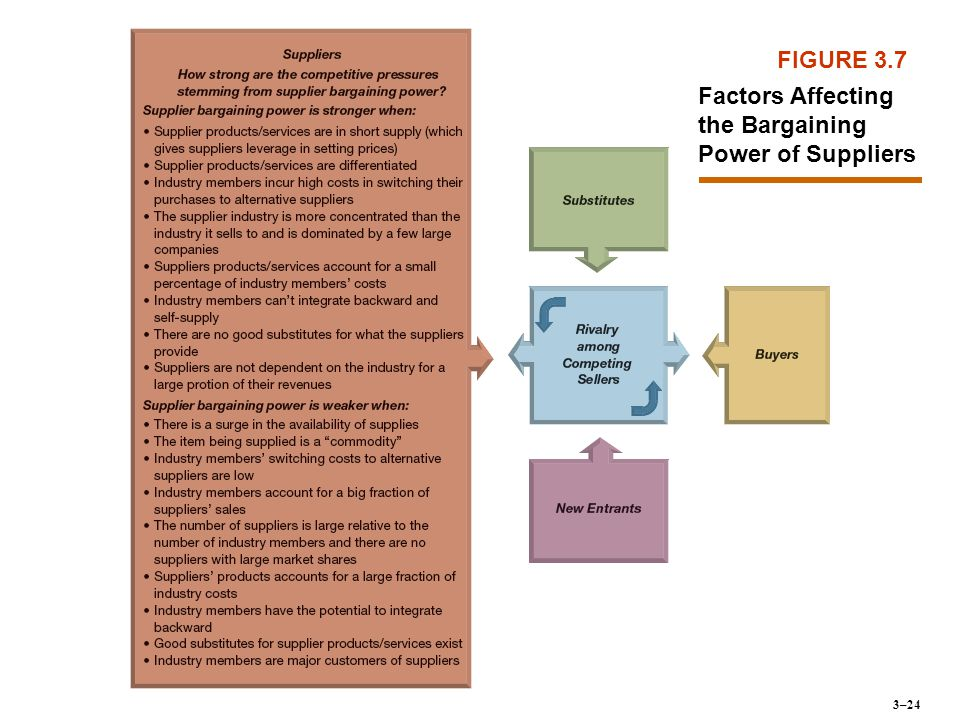 Factors Affecting the Bargaining Power of Suppliers
