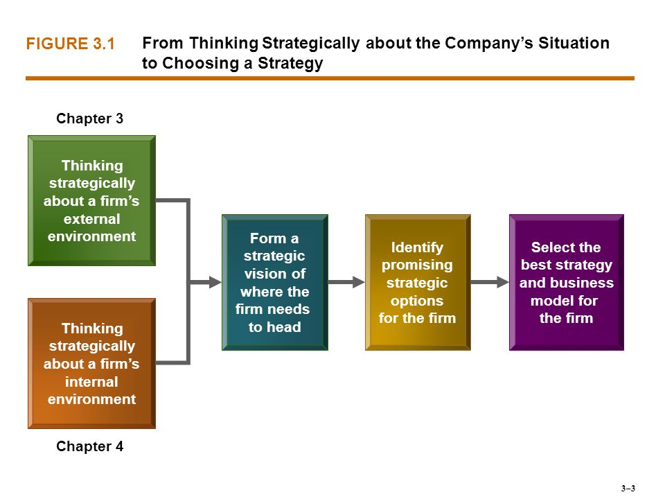 FIGURE 3.1 From Thinking Strategically about the Company's Situation to Choosing a Strategy. Chapter 3.