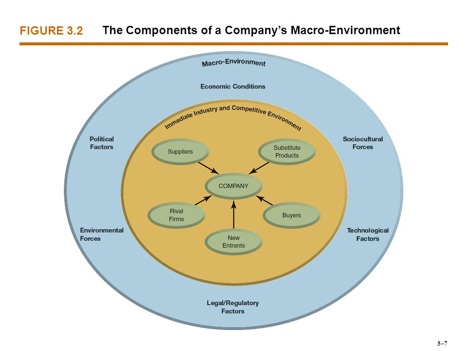 six elements of external environment This article provides complete information about the elements/components of business environment the business environmental factors may be classified into different types there are broadly two types of environment that affects the organisation, internal environment and external environment.
