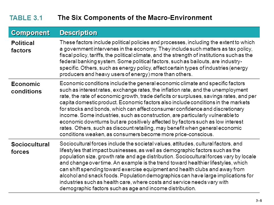 The Six Components of the Macro-Environment Component Description