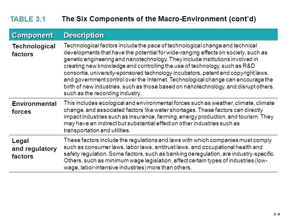 The Six Components of the Macro-Environment (cont'd) Component
