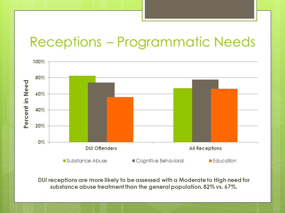 Receptions – Programmatic Needs