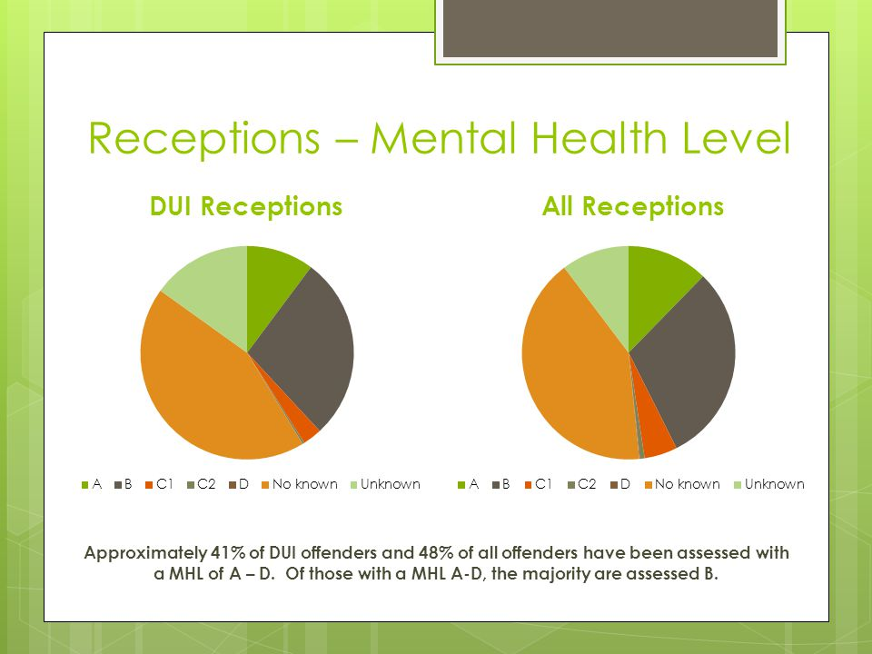 Receptions – Mental Health Level