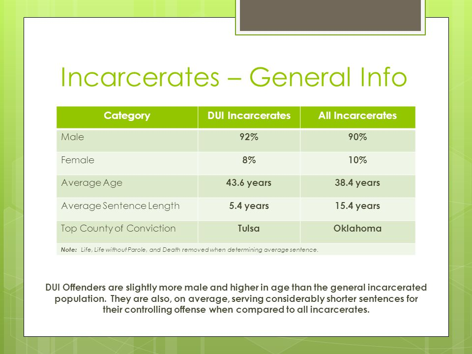 Incarcerates – General Info