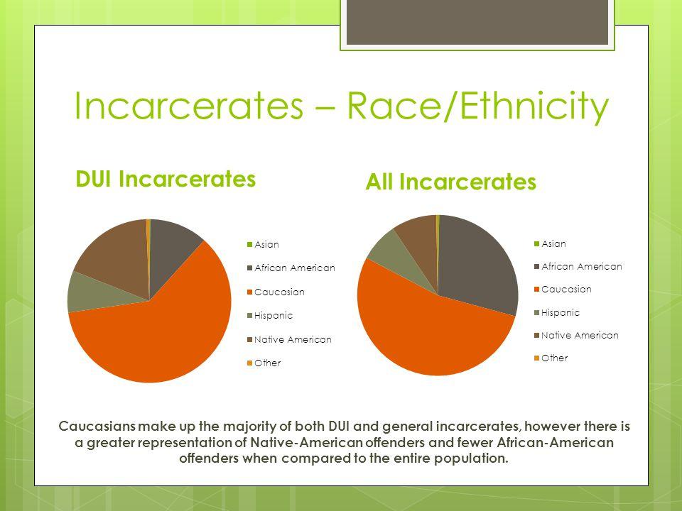 Incarcerates – Race/Ethnicity