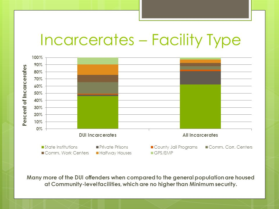 Incarcerates – Facility Type