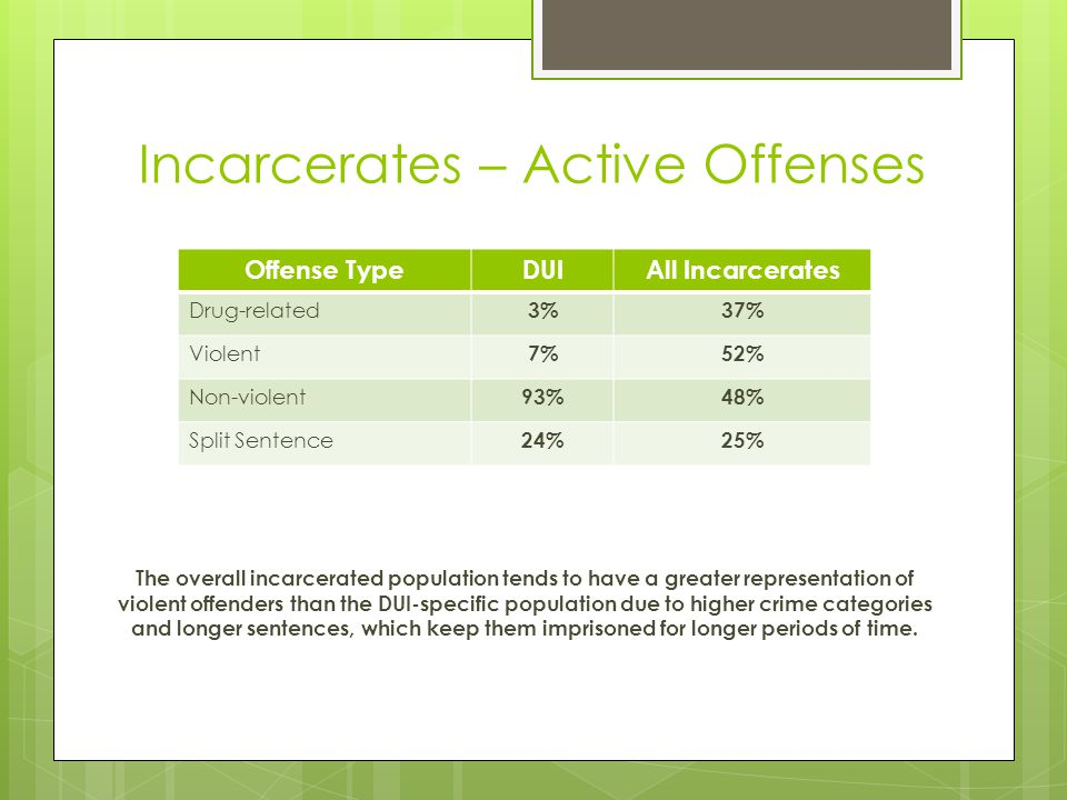 Incarcerates – Active Offenses