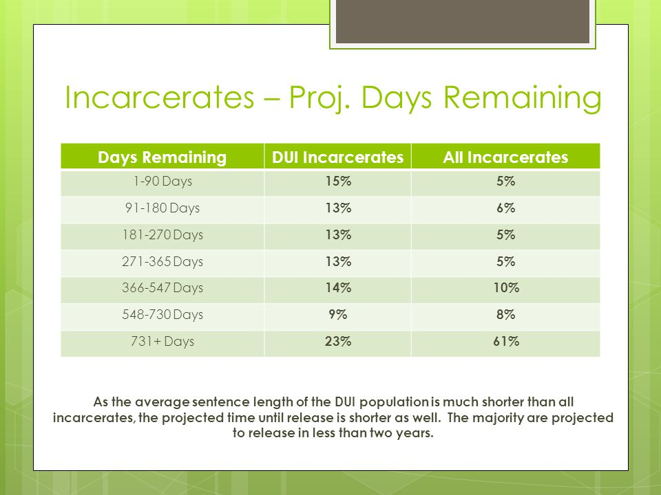 Incarcerates – Proj. Days Remaining
