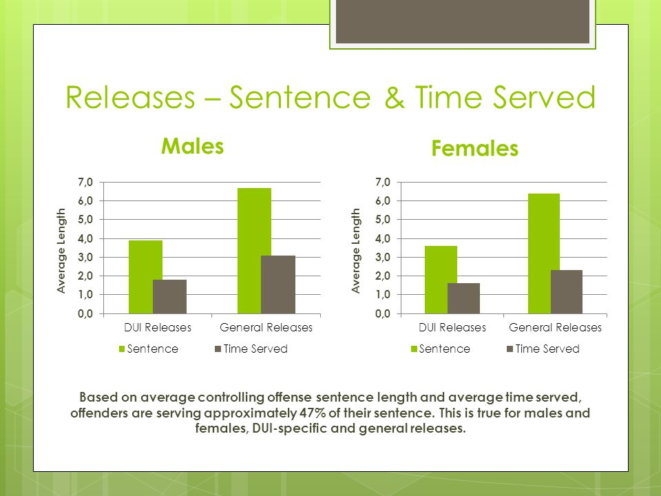 Releases – Sentence & Time Served