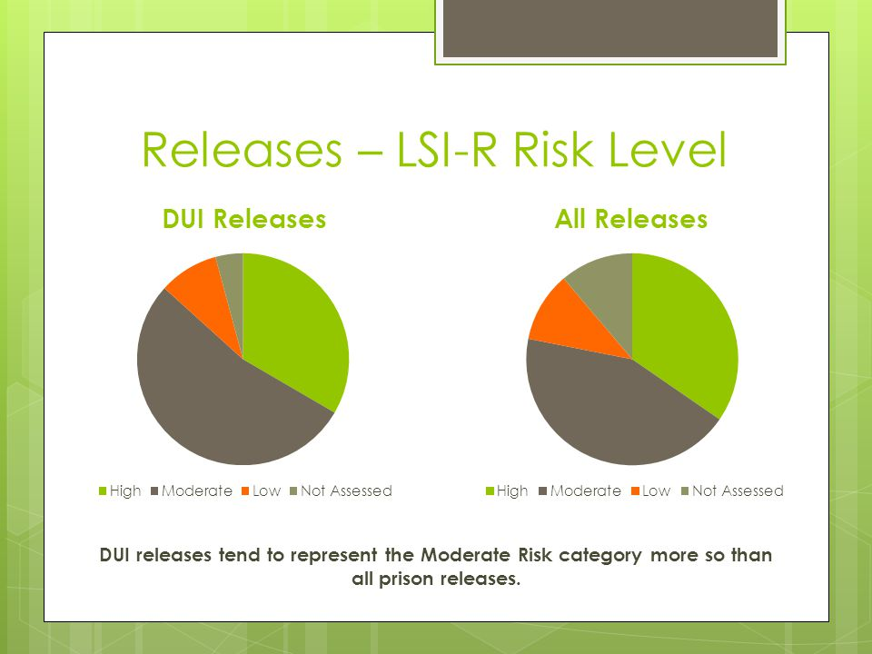 Releases – LSI-R Risk Level