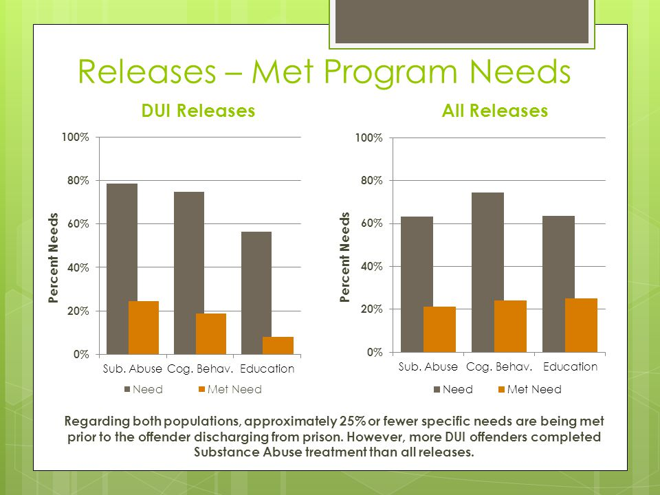 Releases – Met Program Needs