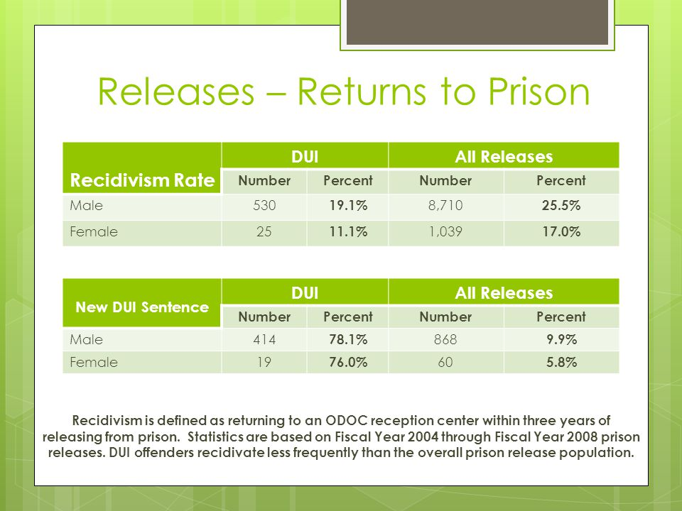 Releases – Returns to Prison
