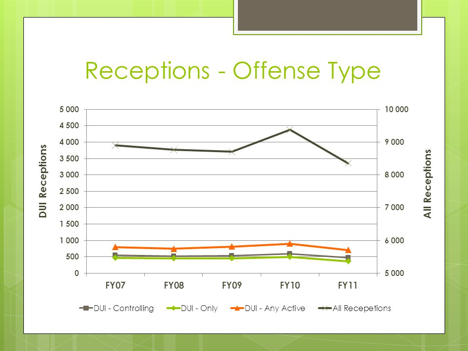 Receptions - Offense Type