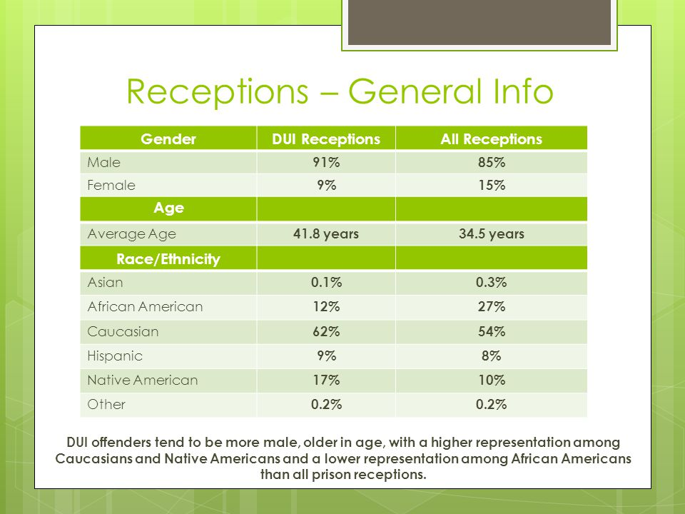 Receptions – General Info