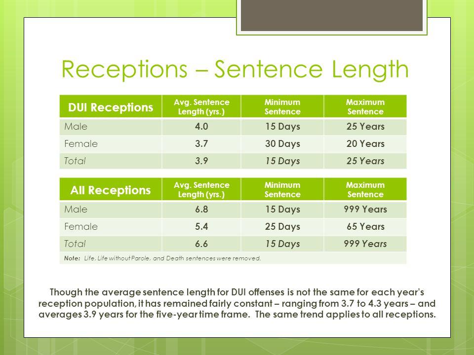 Receptions – Sentence Length