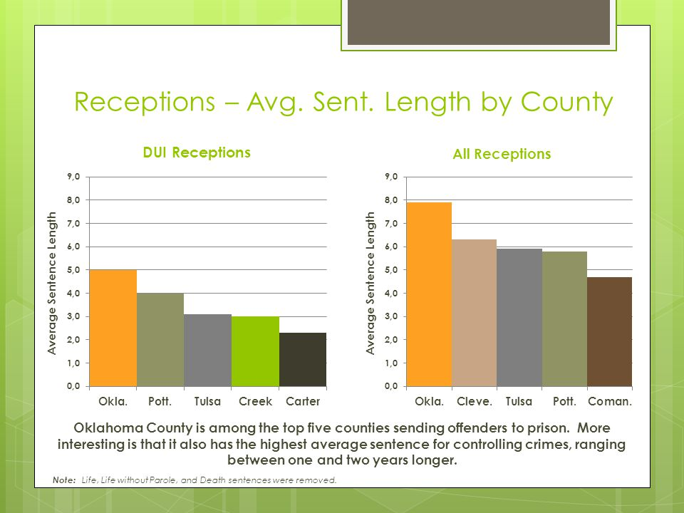 Receptions – Avg. Sent. Length by County