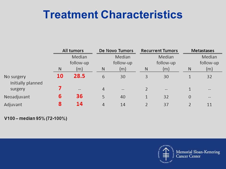 Treatment Characteristics