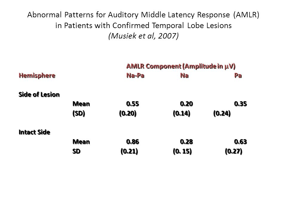 Abnormal Patterns for Auditory Middle Latency Response (AMLR) in Patients with Confirmed Temporal Lobe Lesions (Musiek et al, 2007)