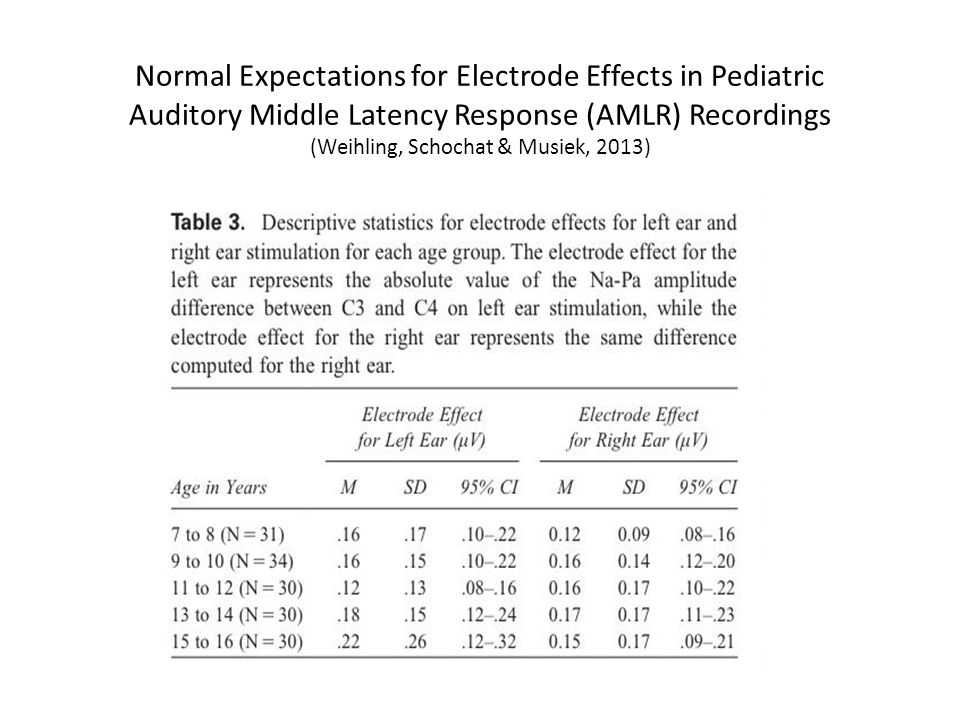 Normal Expectations for Electrode Effects in Pediatric Auditory Middle Latency Response (AMLR) Recordings (Weihling, Schochat & Musiek, 2013)