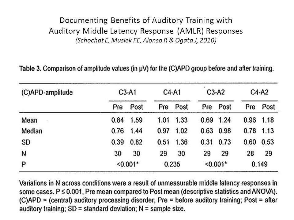 Documenting Benefits of Auditory Training with Auditory Middle Latency Response (AMLR) Responses (Schochat E, Musiek FE, Alonso R & Ogata J, 2010)