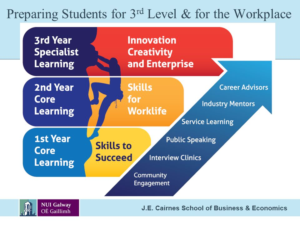 Preparing Students for 3rd Level & for the Workplace