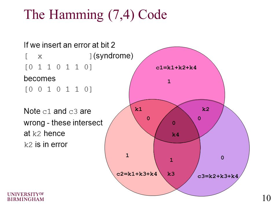 The Hamming (7,4) Code