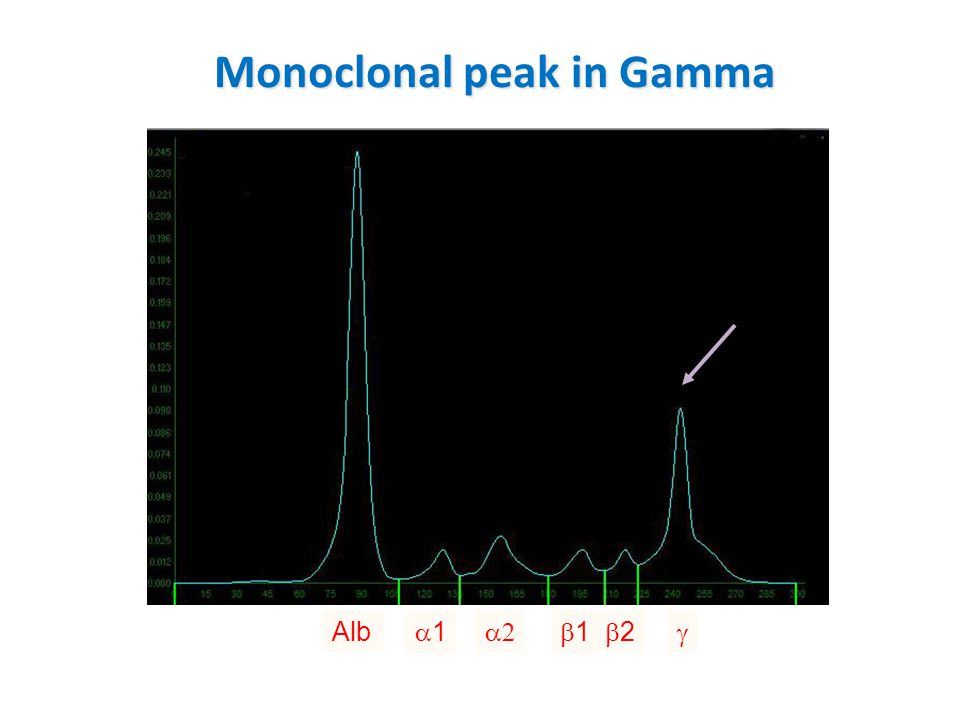 Monoclonal peak in Gamma