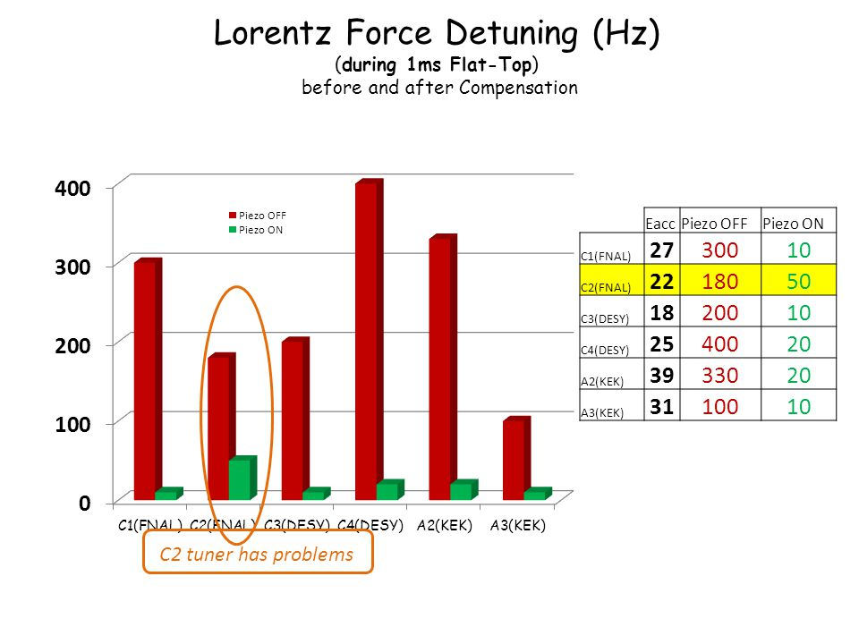 Lorentz Force Detuning (Hz) (during 1ms Flat-Top) before and after Compensation