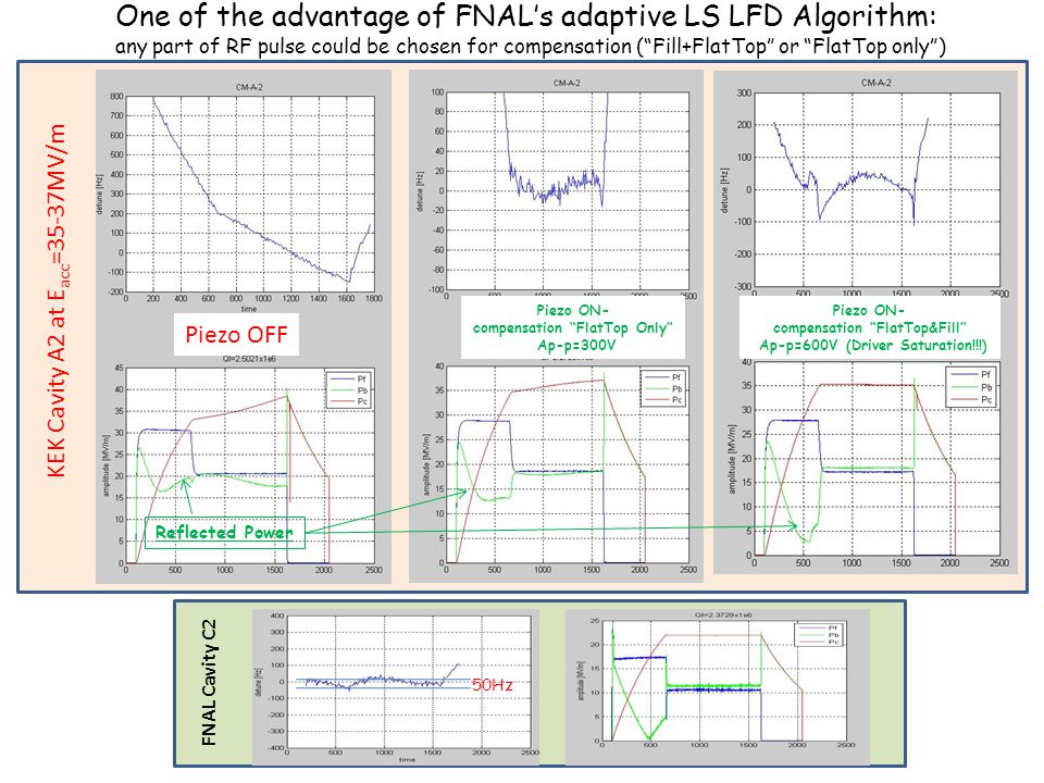 One of the advantage of FNAL's adaptive LS LFD Algorithm: any part of RF pulse could be chosen for compensation ( Fill+FlatTop or FlatTop only )
