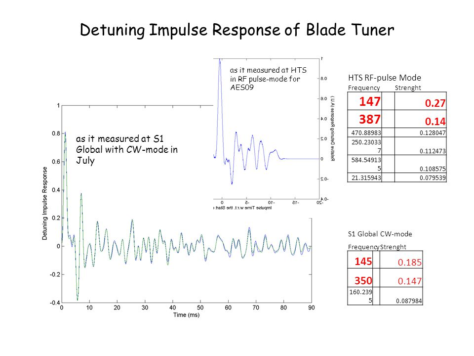 Detuning Impulse Response of Blade Tuner