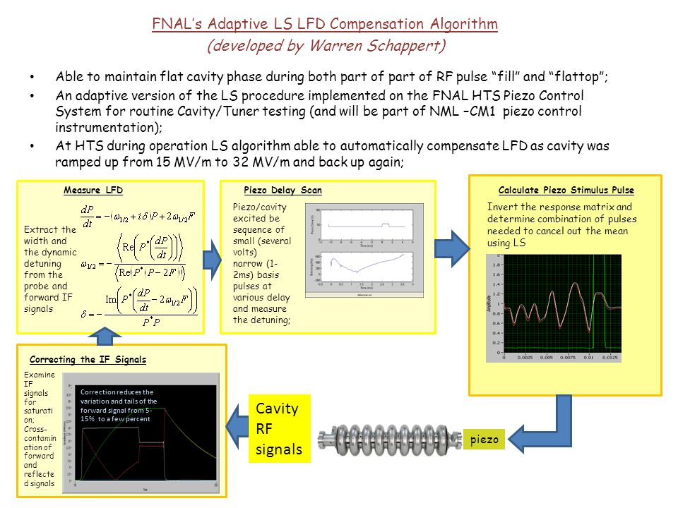 Cavity RF signals FNAL's Adaptive LS LFD Compensation Algorithm